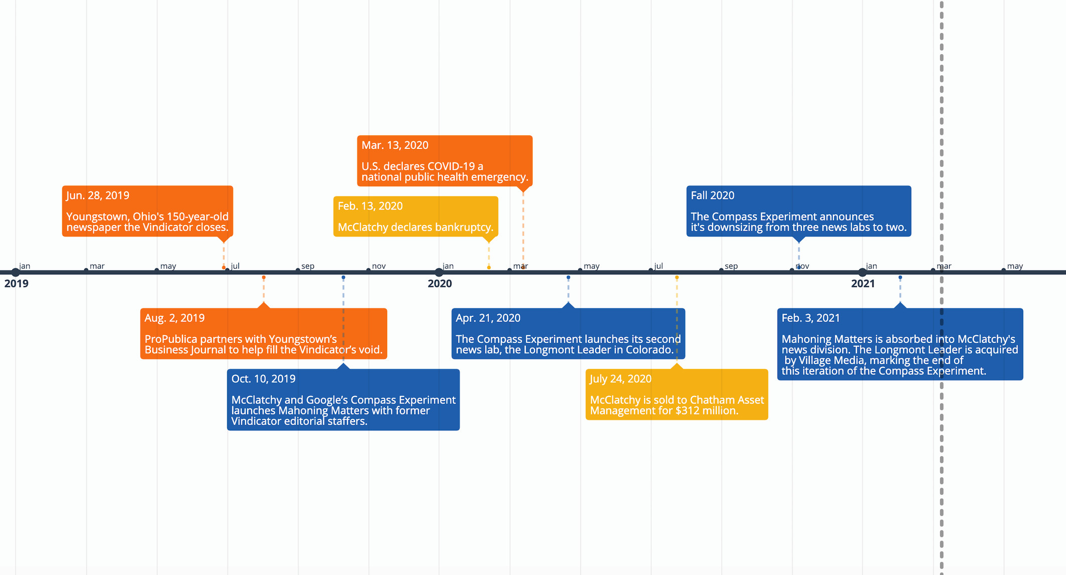 Here's an interactive timeline of the Compass Experiment since its inception in 2019. (Source: Gabby Miller, Tow Center)